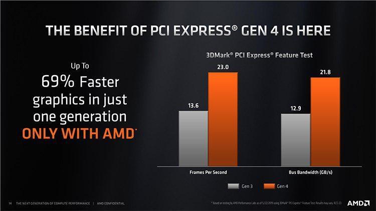 """AMD: поддержки PCI Express 4.0 в платах на чипсетах прошлых поколений не будет"""""""