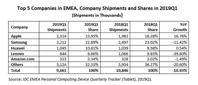 "Рынок планшетов в регионе EMEA рухнул на 11 %"""