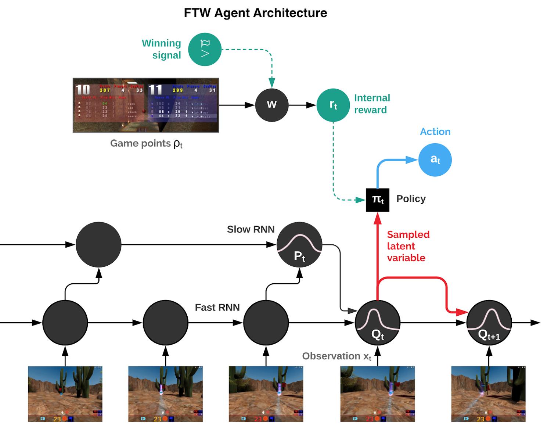 Схема агентской архитектуры For The Win (FTW). Агент объединяет повторяющиеся нейронные сети (RNN) в быстрых и медленных временных масштабах, включает в себя модуль общей памяти и изучает преобразование игровых очков во внутреннее вознаграждение.