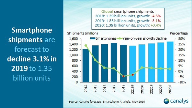 Canalys: глобальный рынок телефонов вернётся кросту в 2020г.