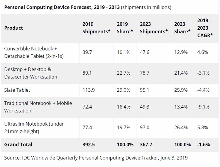"""Рынок компьютерных устройств в ближайшие годы продолжит сокращаться"""""""