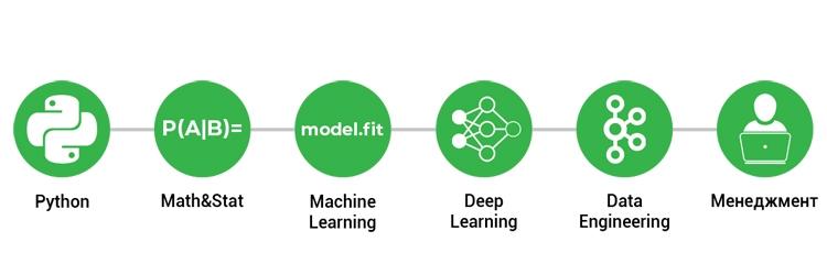 """Курс по Data Science школы SkillFactory — в чём отличие от обычных онлайн-курсов?"""""""