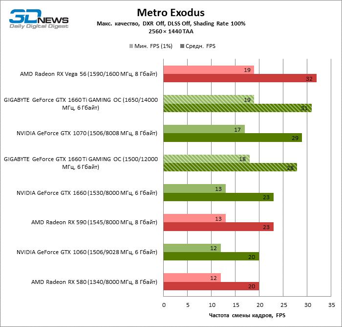 Обзор видеокарты GIGABYTE GeForce GTX 1660 Ti GAMING OC: Polaris пал, на очереди Vega