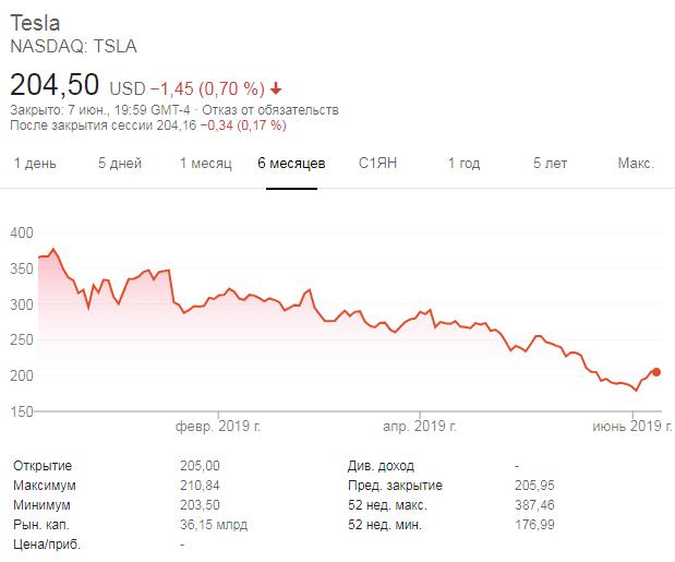 """Главной проблемой Tesla сейчас не является ограниченный спрос на электромобили"""""""
