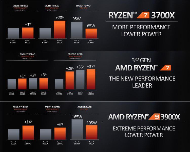 """Intel бросает вызов «трёхбуквенной аббревиатуре», предлагая соревноваться в игровой производительности"""""""