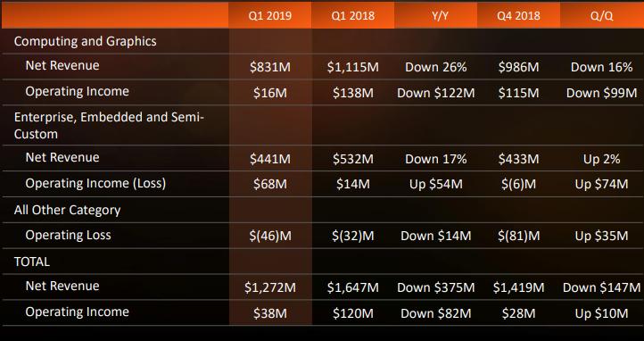 """Упоминания об игровой консоли Microsoft подтолкнули курс акций AMD к росту"""""""