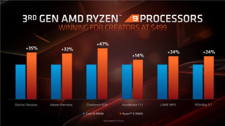 """AMD сопоставила производительность Ryzen 3000 с Core i9 и Core i7 в реальных задачах и играх"""""""
