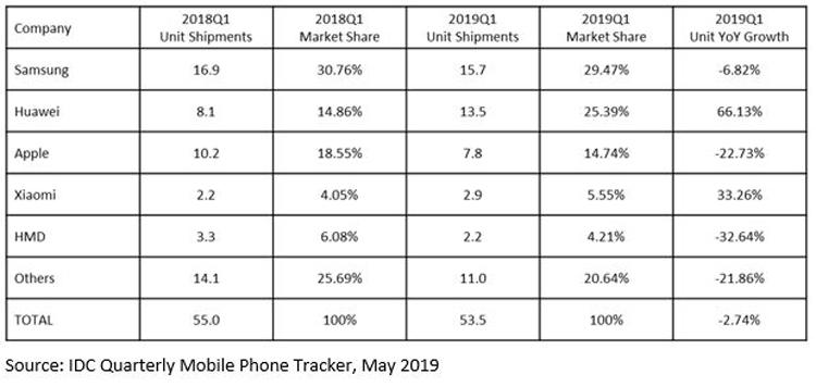 "Спрос на смартфоны на рынке EMEA сокращается"""