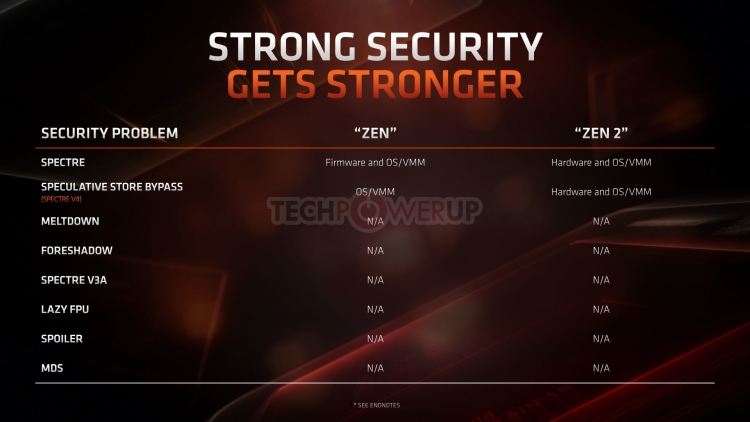 "Архитектура AMD Zen 2 включает аппаратную защиту против Spectre V4"""