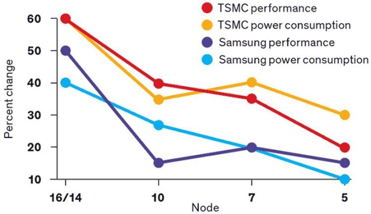 "TSMC анонсировала старт разработки 2-нм техпроцесса"""