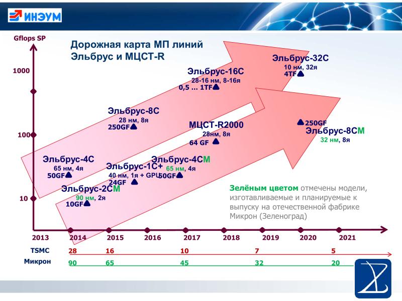 """PDK «Эльбрус» 4.0 для процессоров х86-64 доступен для скачивания"""""""