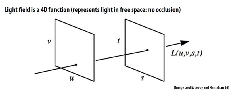 Математических моделей световых полей дофига. Эта — одна из самых наглядных