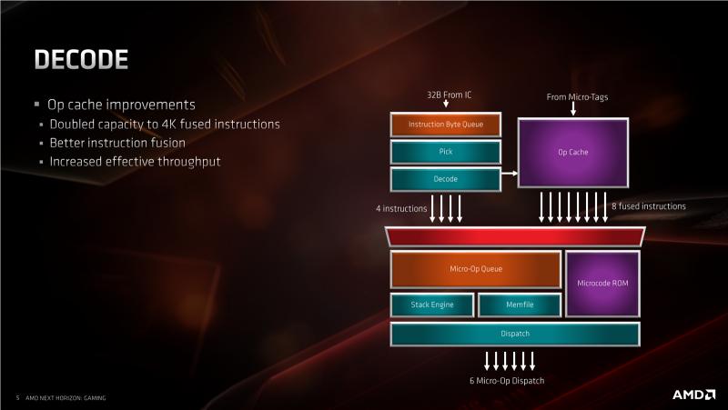 Микроархитектура Zen 2: вот почему мы ждём Ryzen 3000