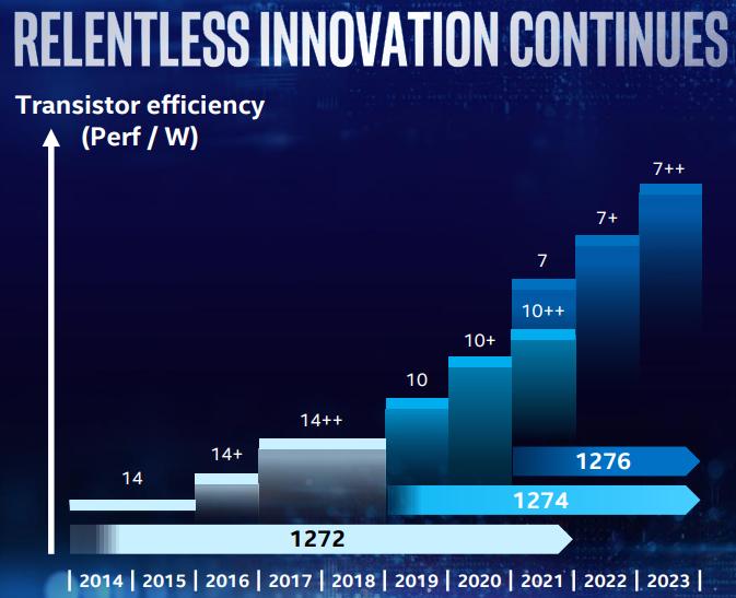 """Intel доверит производство 14-нм процессоров компании Samsung"""""""