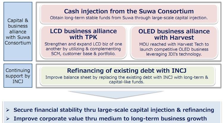 Структура консорциума для финансирования Japan Display