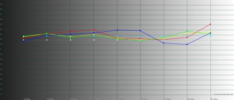 Realme 3 Pro – гамма в «стандартном» режиме. Желтая линия – показатели Realme 3 Pro, пунктирная – эталонная гамма