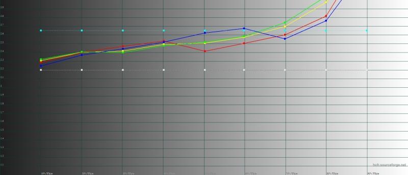 Realme 3 – гамма в «стандартном» режиме. Желтая линия – показатели Realme 3, пунктирная – эталонная гамма