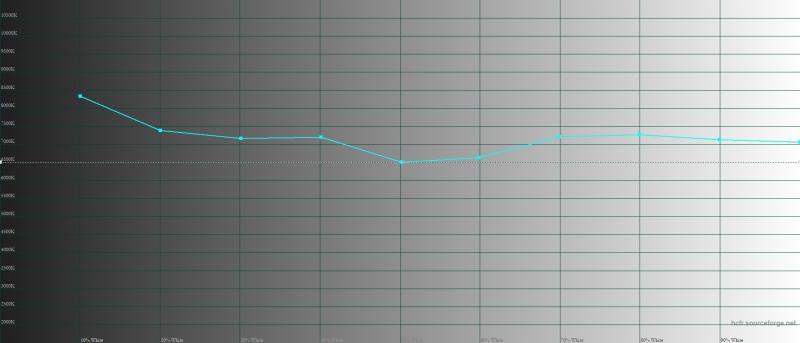 Realme 3 Pro – цветовая температура. Голубая линия – показатели Realme 3 Pro, пунктирная – эталонная температура