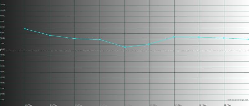 Realme 3 – цветовая температура. Голубая линия – показатели Realme 3, пунктирная – эталонная температура