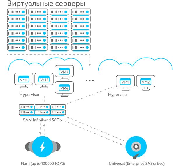 Архитектура облачной платформы КРОК