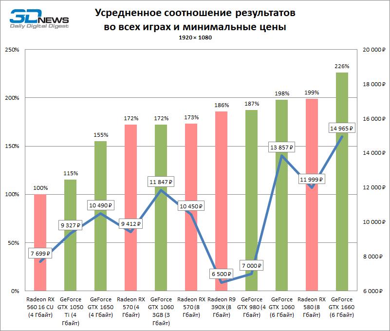 Выбираем игровую видеокарту дешевле 15 тысяч рублей: сравнение 10 моделей