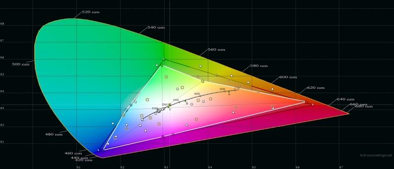 Honor 20, цветовой охват в режиме яркой цветопередачи. Серый треугольник – охват sRGB, белый треугольник – охват Honor 20
