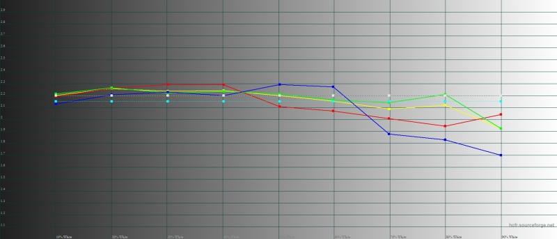 Honor 20, гамма в режиме яркой цветопередачи. Желтая линия – показатели Honor 20, пунктирная – эталонная гамма
