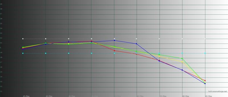 Honor 20, гамма в режиме обычной цветопередачи. Желтая линия – показатели Honor 20, пунктирная – эталонная гамма