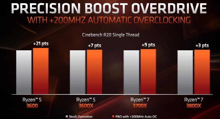 """Старшие модели AMD Ryzen 3000 разочаруют разгонным потенциалом"""""""