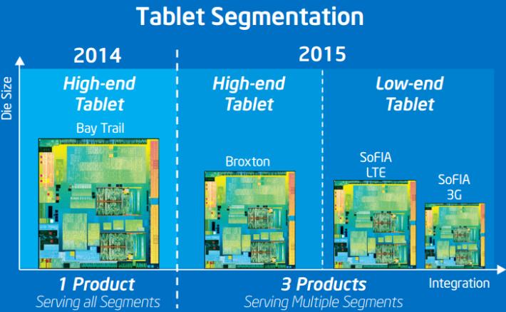 """Samsung будет выпускать не процессоры Intel, а что-то более простое"""""""