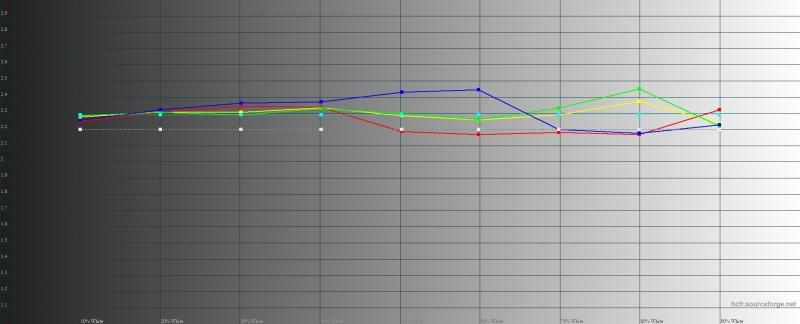 OPPO Reno 10x Zoom, гамма в режиме цветопередачи «нежность». Желтая линия – показатели Reno 10x Zoom, пунктирная – эталонная гамма