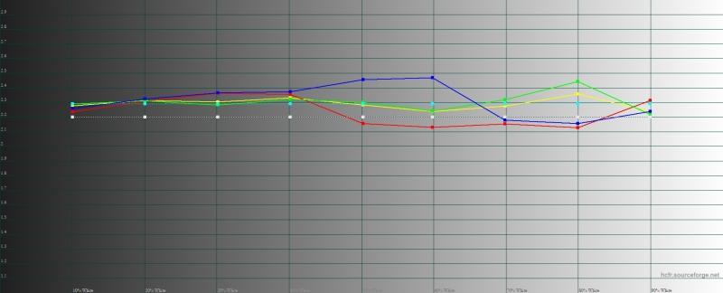 OPPO Reno 10x Zoom, гамма в режиме цветопередачи «яркие цвета». Желтая линия – показатели Reno 10x Zoom, пунктирная – эталонная гамма