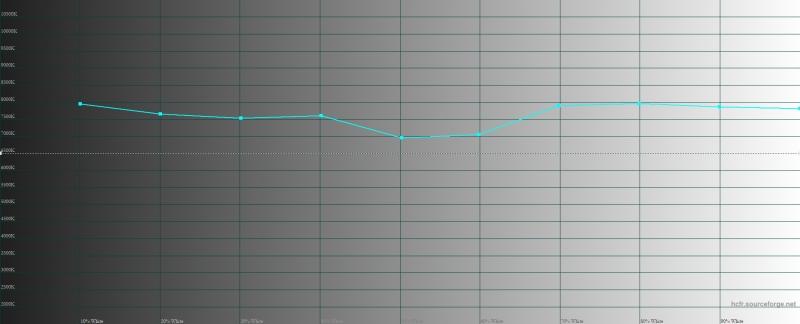 OPPO Reno 10x Zoom, цветовая температура в режиме цветопередачи «нежность». Голубая линия – показатели Reno 10x Zoom, пунктирная – эталонная температура