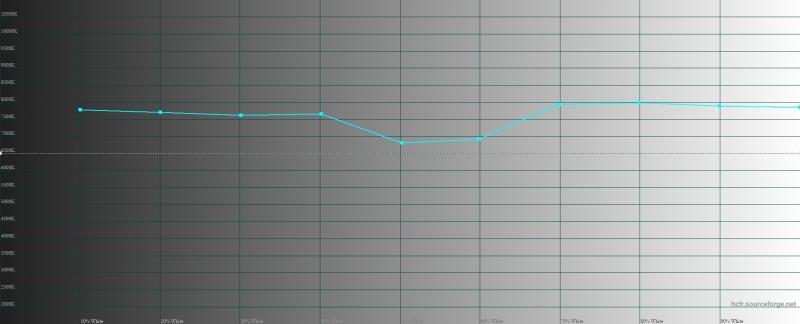 OPPO Reno 10x Zoom, цветовая температура в режиме цветопередачи «яркие цвета». Голубая линия – показатели Reno 10x Zoom, пунктирная – эталонная температура
