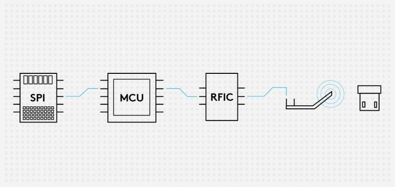Цепочка компонентов при обработке данных