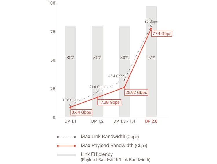 """Спецификации VESA DisplayPort 2.0 открыли путь к дисплеям с разрешением 16K"""""""