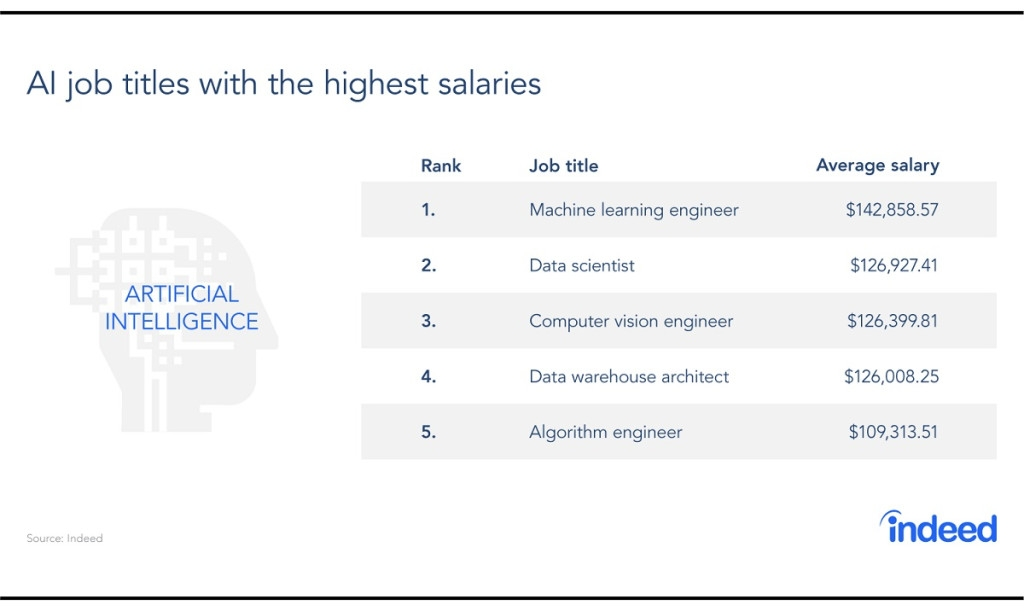 Инженер по машинному обучению одна из наиболее оплачиваемых IT-специальностей в США