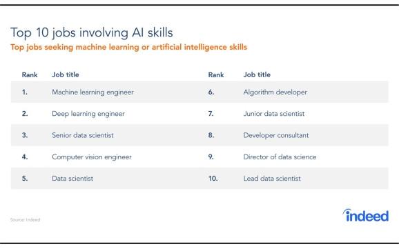 Международный HR-портал Indeed опубликовал отчёт о  динамике рынка вакансии в сфере искусственного интеллекта за 2019 год. Список наиболее востребованных специальностей заметно изменился. Рост количества вакансий замедлился, а соискатели стали реже искать работу связанную с ИИ.