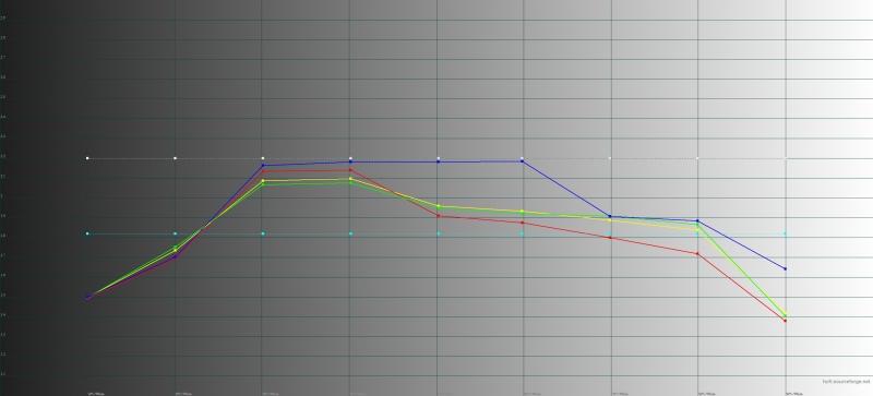 BQ Strike Forward, гамма. Желтая линия – показатели Strike Forward, пунктирная – эталонная гамма