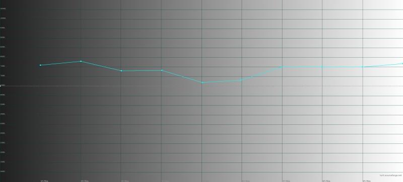 BQ Strike Forward, цветовая температура. Голубая линия – показатели Strike Forward, пунктирная – эталонная температура
