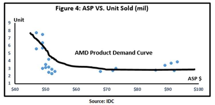 """Рост цен на продукцию AMD перестал отпугивать покупателей"""""""