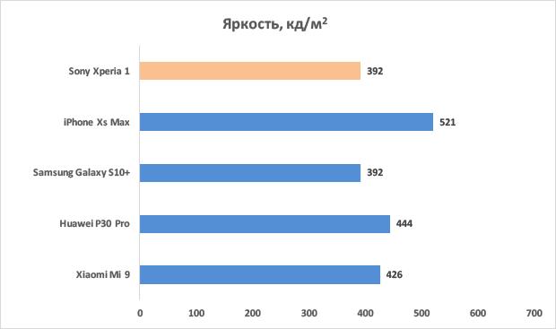 Максимальная яркость дисплея Sony Xperia 1 в профессиональном режиме