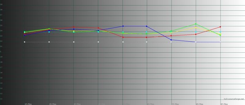 Sony Xperia 1, гамма в режиме Creator Mode. Желтая линия – показатели Xperia 1, пунктирная – эталонная гамма