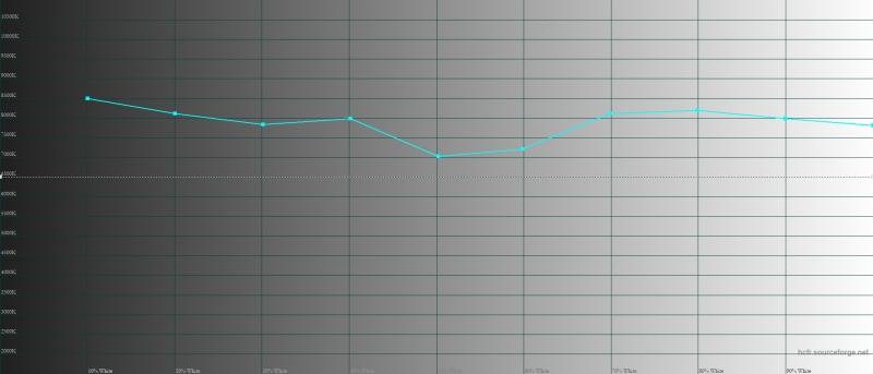 Sony Xperia 1, цветовая температура в режиме Creator Mode. Голубая линия – показатели Xperia 1, пунктирная – эталонная температура