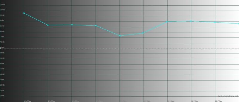 Sony Xperia 1, цветовая температура в режиме Standard Mode. Голубая линия – показатели Xperia 1, пунктирная – эталонная температура