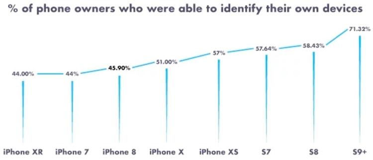 Доля владельцев iPhone, которые знают модель своего смартфона