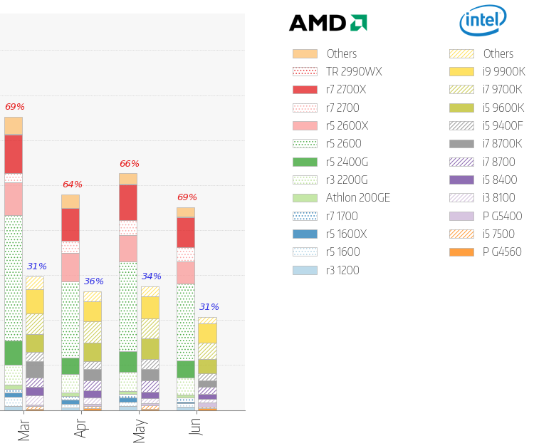 AMD beat Intel and the Japanese processor market