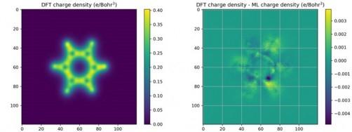Слева расчёт распределния плотности заряда бензола, справа анализ с помощью машинного обучения