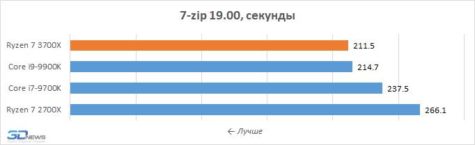 Обзор процессора AMD Ryzen 7 3700X: Zen 2 во всей красе / Процессоры