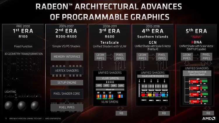 """Двойной удар: стартуют продажи AMD Ryzen 3000 и Radeon RX 5700"""""""